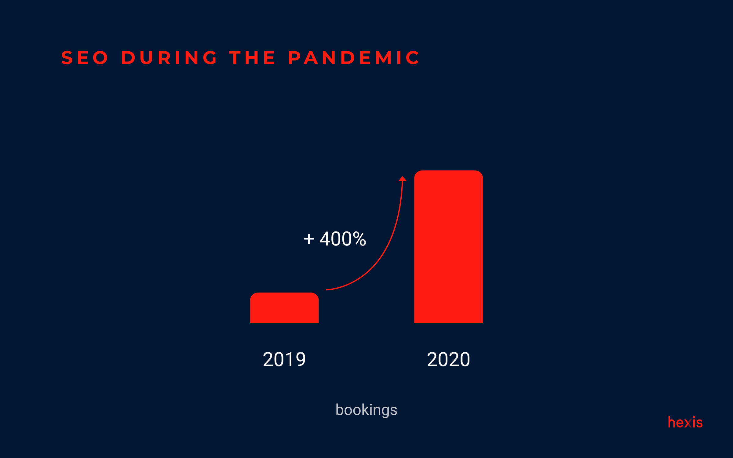 seo during pandemic